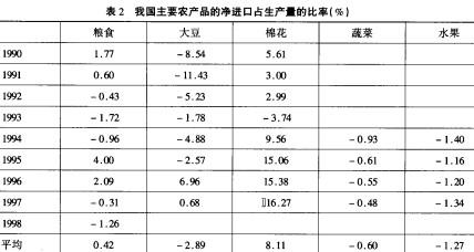 王萍萍:农民收入与农业生产结构调整