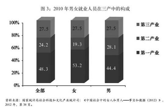 2010年产业结构比例